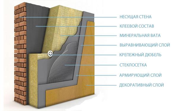 Клинкерная плитка для фасадов фото отделки домов